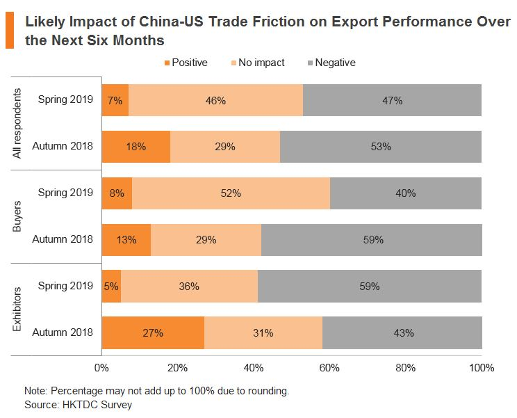 Chart: Likely Impact of China-US Trade Friction on Export Performance Over the Next Six Months