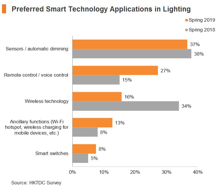 Chart: Preferred Smart Technology Applications in Lighting