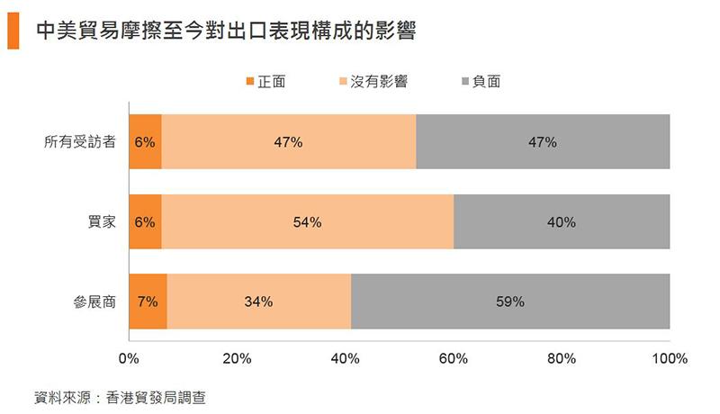图:中美贸易摩擦至今对出口表现构成的影响