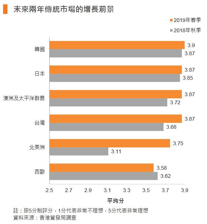 图:未来两年传统市场的增长前景