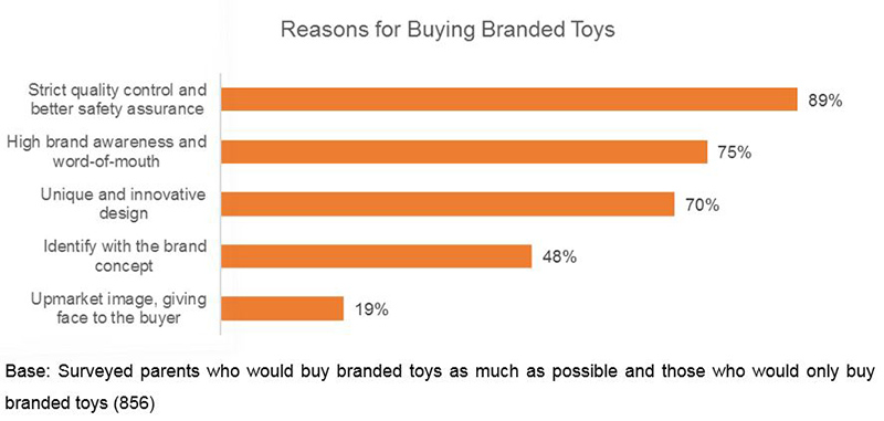 Chart: Reasons for Buying Branded Toys