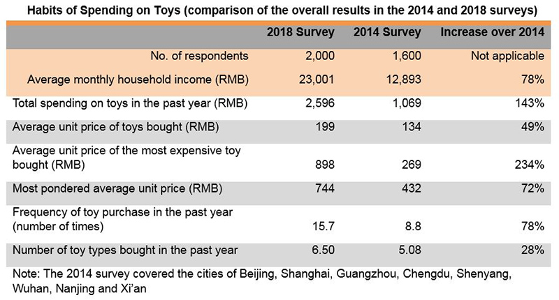 Chart: Habits of Spending on Toys (comparison of the overall results in the 2014 and 2018 surveys)