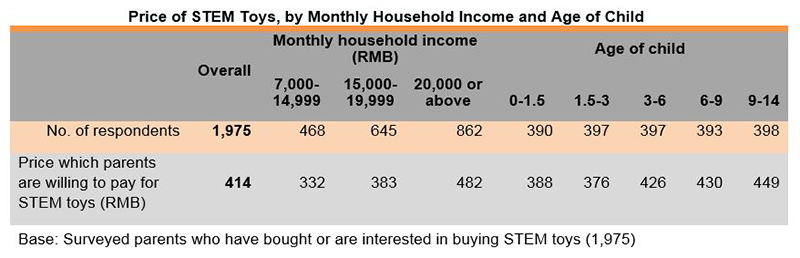 Chart: Price of STEM Toys, by Monthly Household Income and Age of Child