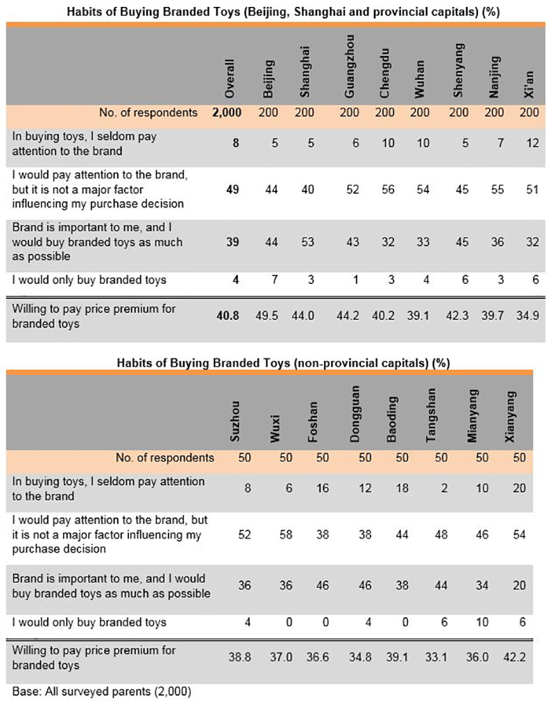 Chart: Habits of Buying Branded Toys (Beijing, Shanghai, provincial capitals & non-provincial capitals)