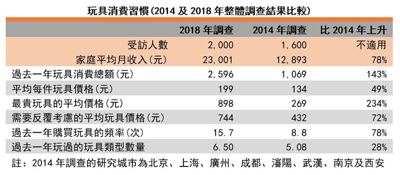 圖:玩具消費習慣(2014及2018年整體調查結果比較)