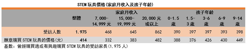 圖:STEM玩具價格(家庭月收入及孩子年齡)