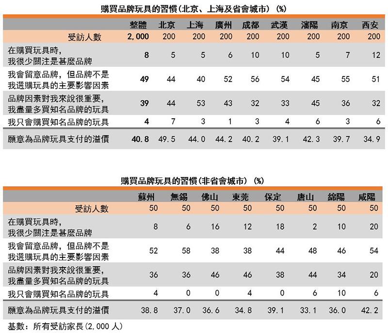 圖:購買品牌玩具的習慣(北京、上海、省會城市及非省會城市)