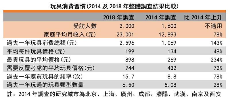 图:玩具消费习惯(2014及2018年整体调查结果比较)