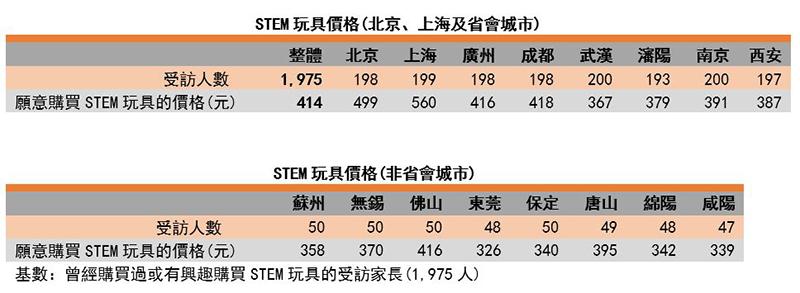 图:STEM玩具价格(北京、上海、省会城市及非省会城市)