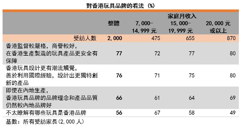 图:对香港玩具品牌的看法