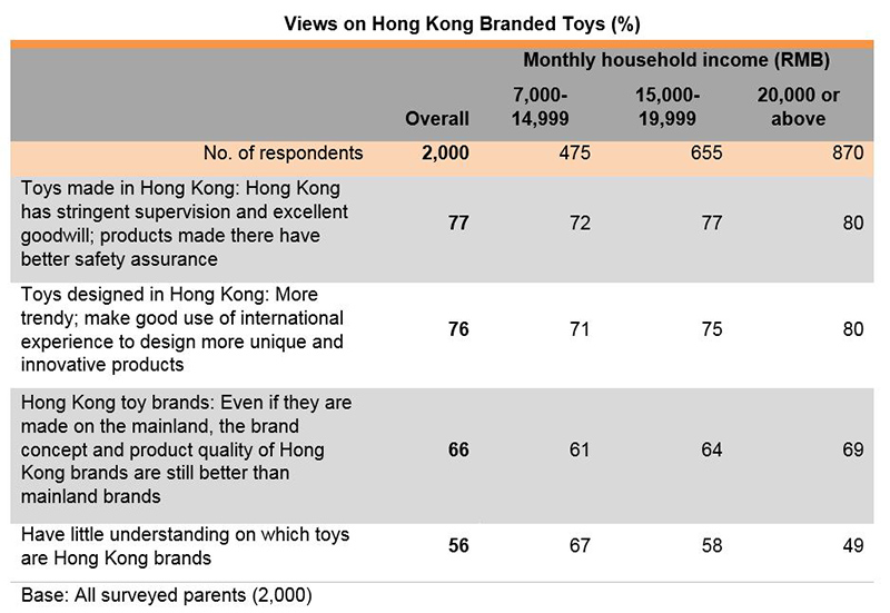 Chart: Views on Hong Kong Branded Toys