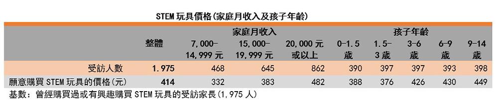 图:STEM玩具价格(家庭月收入及孩子年龄)