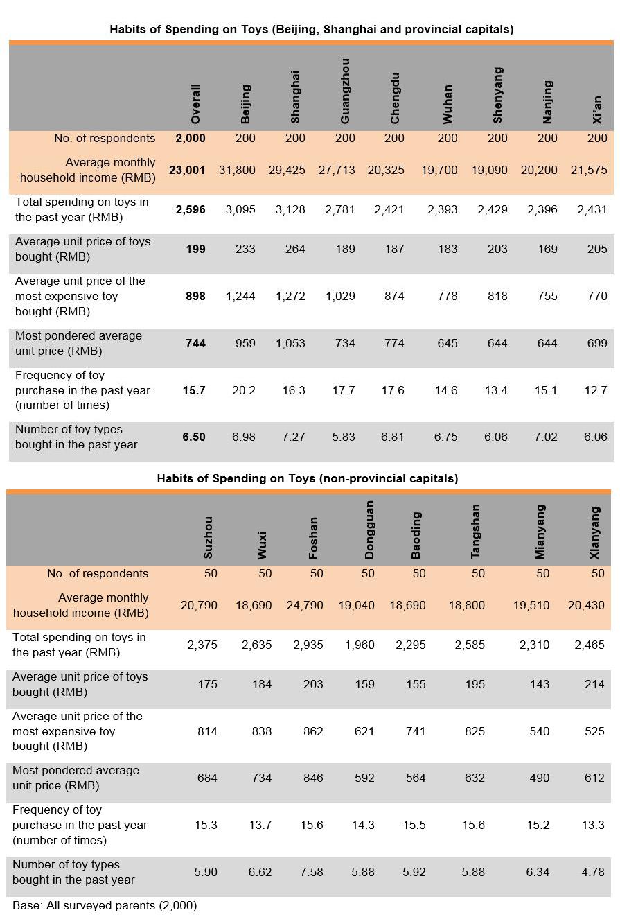 Chart: Habits of Spending on Toys (Beijing, Shanghai, provincial capitals & non-provincial capitals)