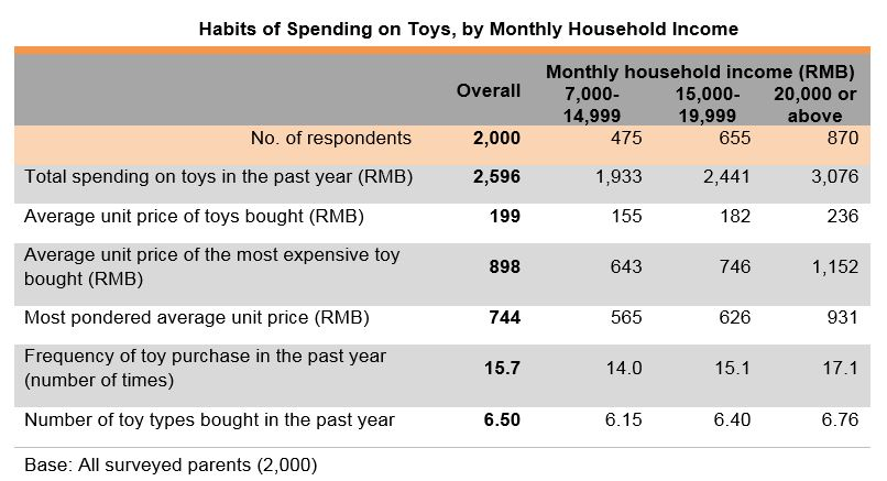 Chart: Habits of Spending on Toys, by Monthly Household Income
