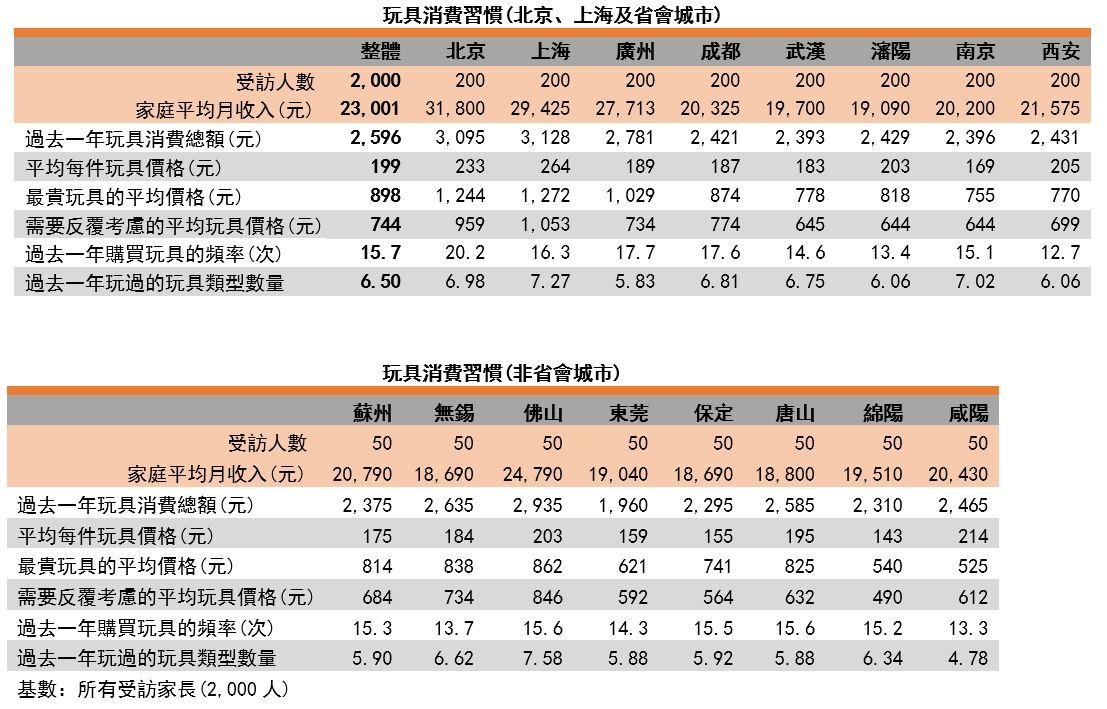 圖:玩具消費習慣(北京、上海、省會城市及非省會城市)