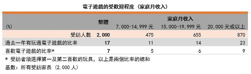 表: 電子遊戲的受歡迎程度(按家庭月收入劃分)