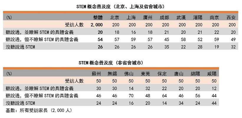表: STEM概念普及度(以城市劃分)