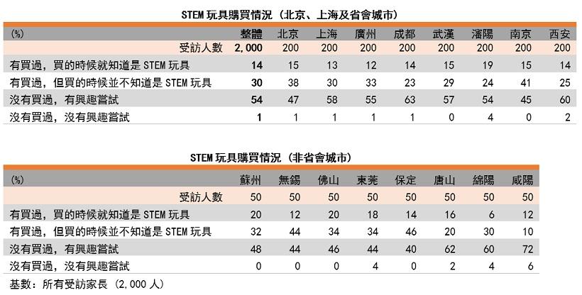 表: STEM玩具購買情況(以城市劃分)