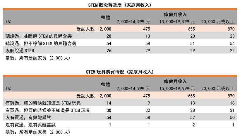 表: STEM玩具購買情況(以家庭月收入劃分)