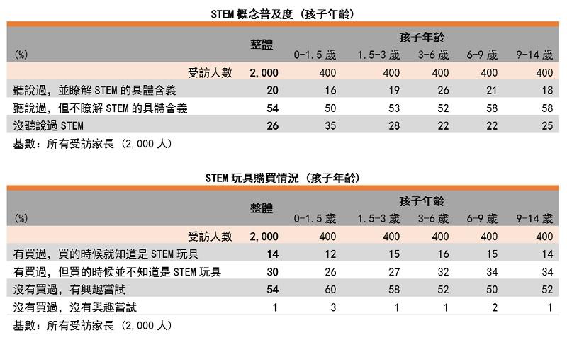 表: STEM概念普及度及購買情況(以孩子年齡劃分)