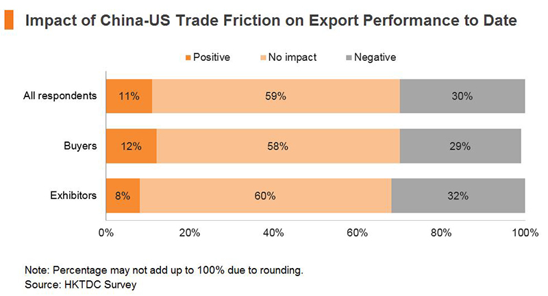Chart: Impact of China-US Trade Friction on Export Performance to Date