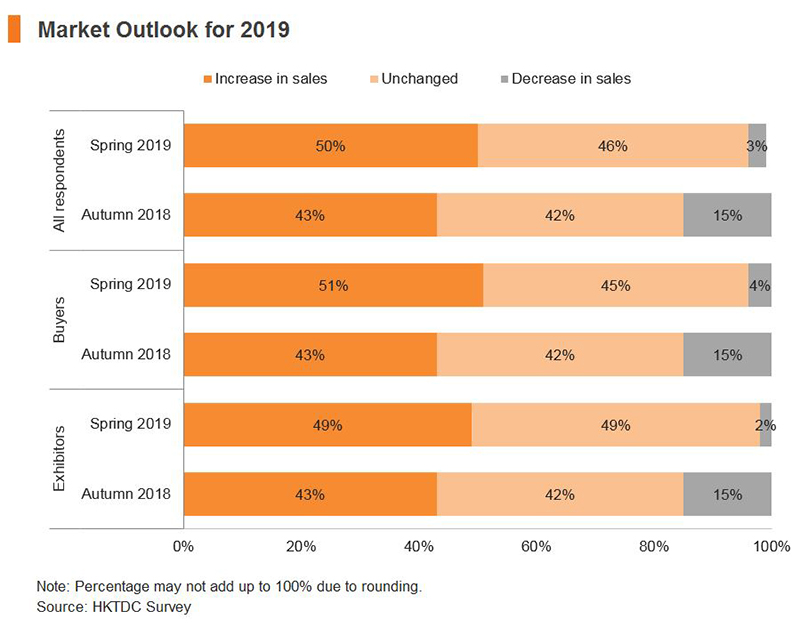 Chart: Market Outlook for 2019