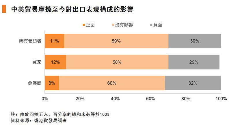 圖:中美貿易摩擦對未來6個月出口表現的可能影響