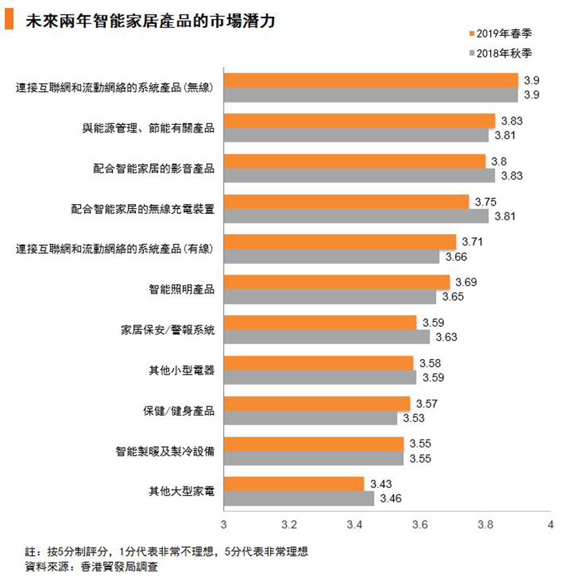 圖:未來兩年智能家居產品的市場潛力