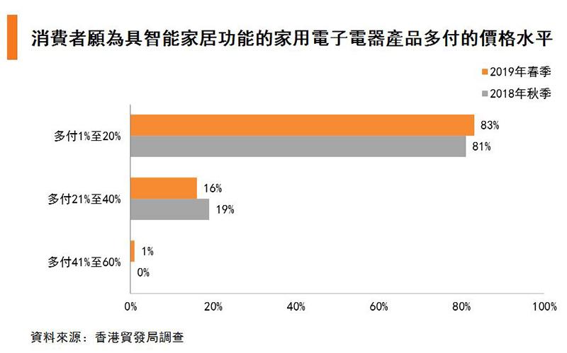圖:消費者願為具智能家居功能的家用電子電器產品多付的價格水平
