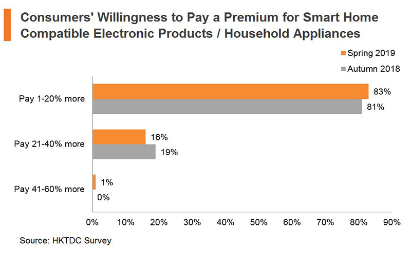 Chart: Consumers' Willingness to Pay a Premium for Smart Home Compatible Electronic Products or Household Appliances