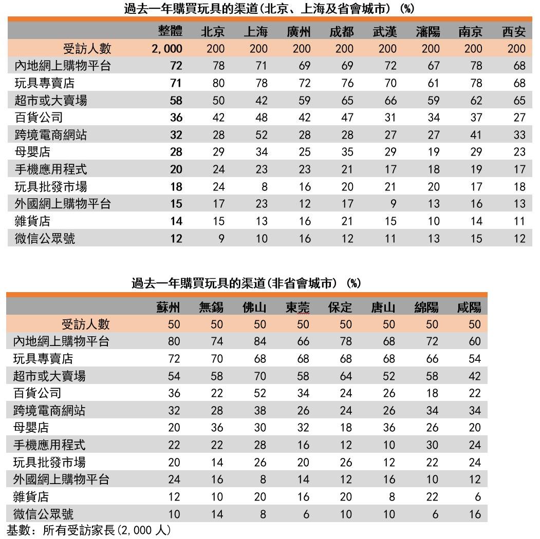 图:过去一年购买玩具的渠道(北京、上海、省会城市及非省会城市)