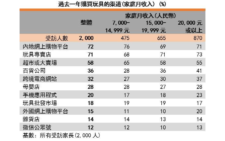 圖:過去一年購買玩具的渠道(家庭月收入)