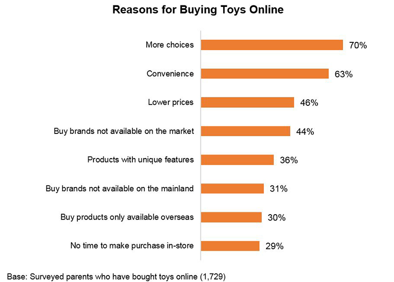 Chart: Reasons for Buying Toys Online