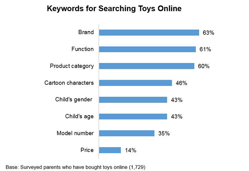 Chart: Keywords for Searching Toys Online