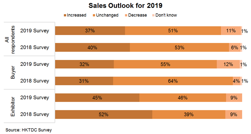 Chart: Sales Outlook for 2019