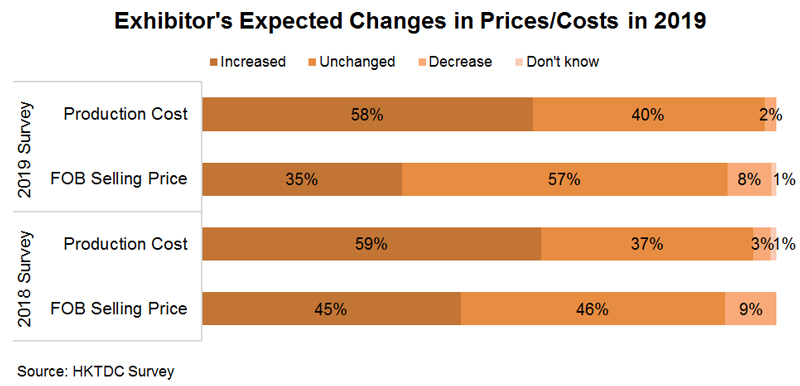Chart: Exhibitor's Expected Changes in Prices or Costs in 2019
