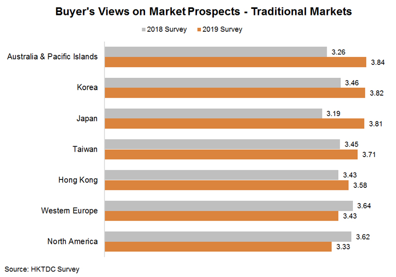 Chart: Buyer's Views on Market Prospects - Traditional Markets