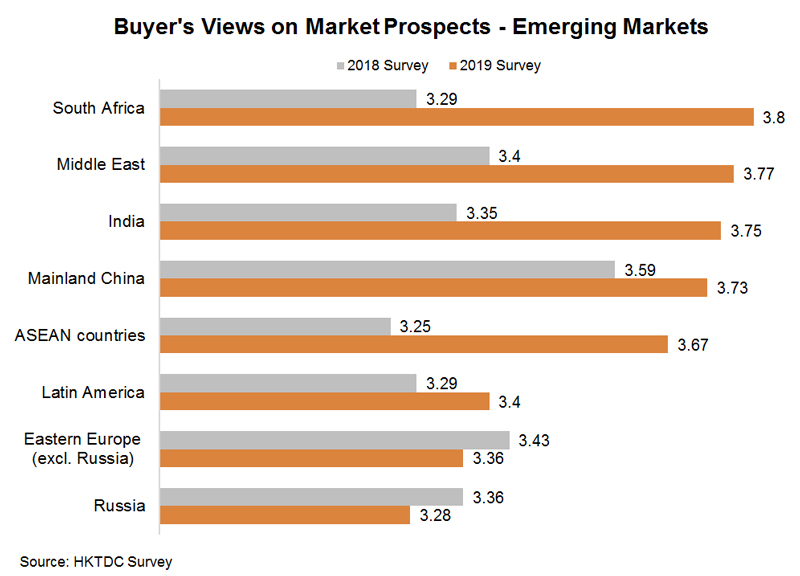 Chart: Buyer's Views on Market Prospects - Emerging Markets