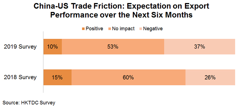 Chart: China-US Trade Friction: Expectation on Export Performance over the Next Six Months