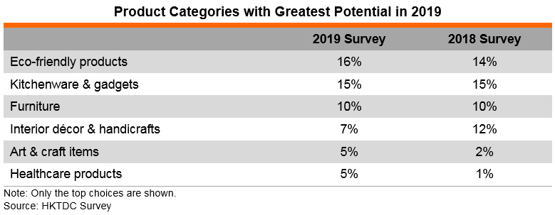Table: Product Categories with Greatest Potential in 2019