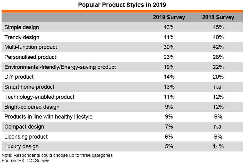 Table: Popular Product Styles in 2019