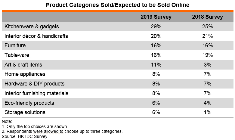 Table: Product Categories Sold or Expected to be Sold Online