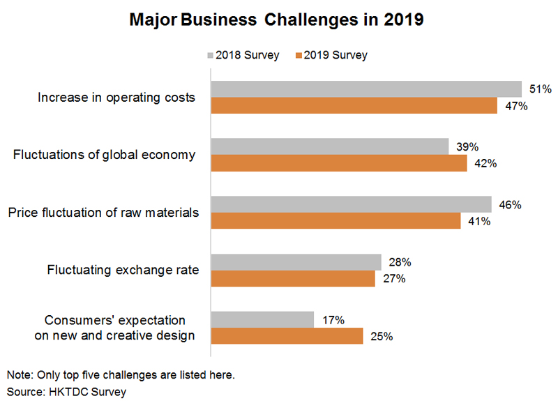 Chart: Major Business Challenges in 2019