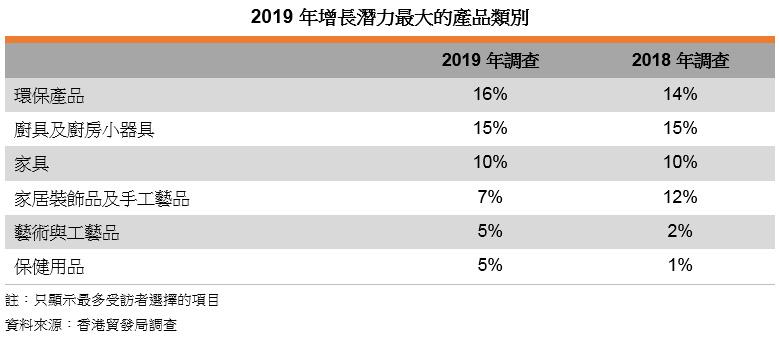 表: 2019年增長潛力最大的產品類別