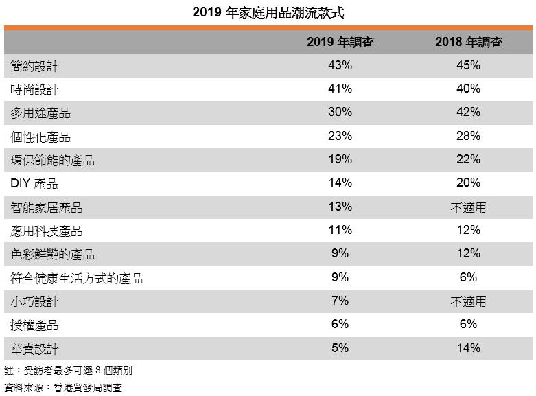 表: 2019年家庭用品潮流款式