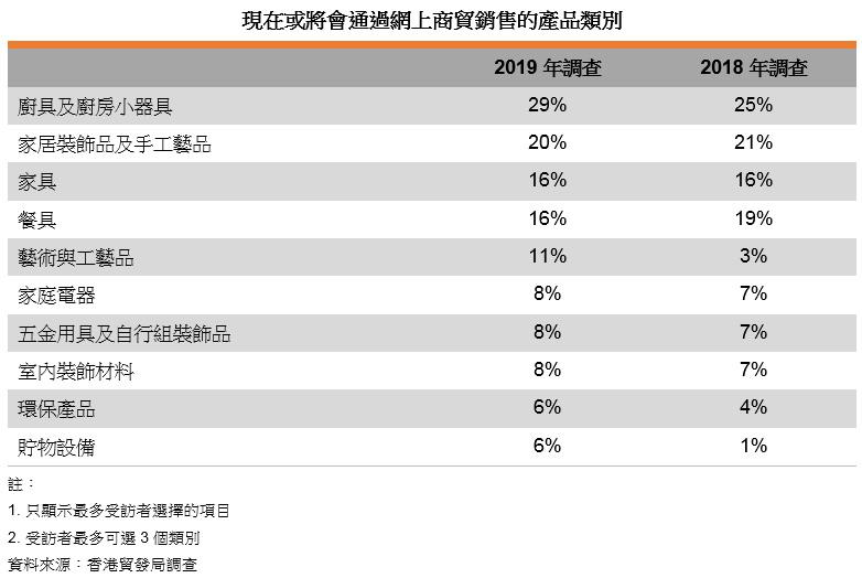 表: 現在或將會通過網上商貿銷售的產品類別