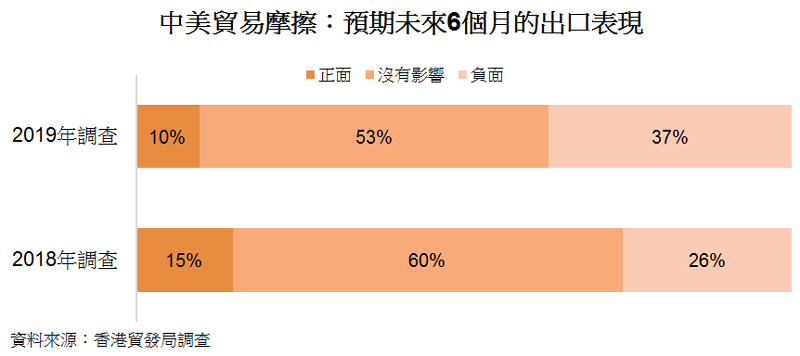 圖: 中美貿易摩擦:預期未來6個月的出口表現