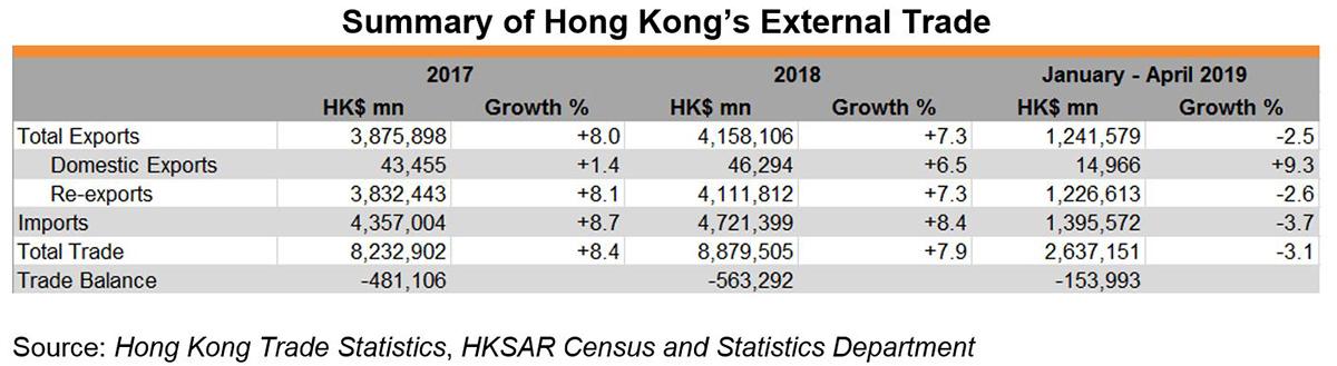 Chart: Summary of Hong Kong's External Trade