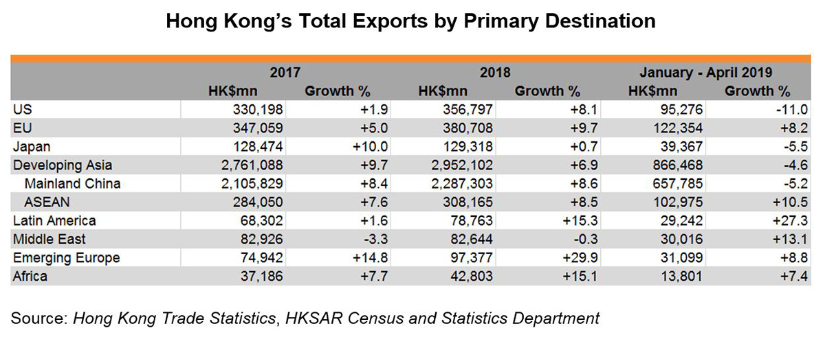 Chart: Hong Kong's Total Exports by Primary Destination
