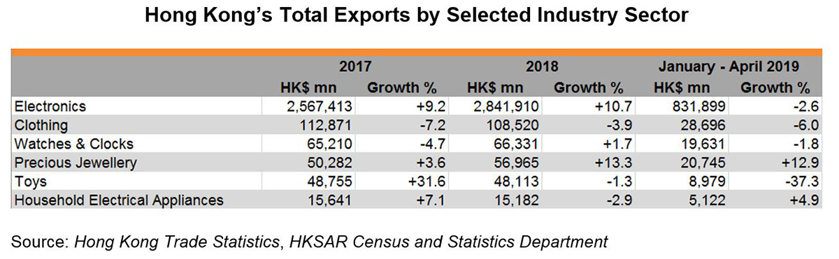 Chart: Hong Kong's Total Exports by Selected Industry Sector